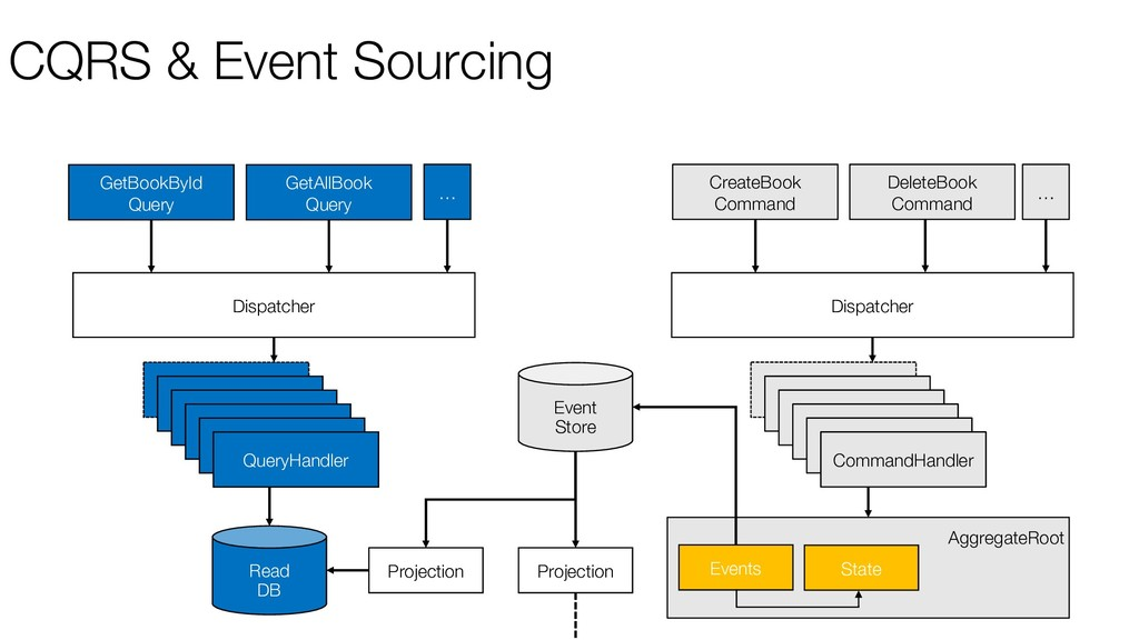 CQRS & Event Sourcing GetBookById Query CreateB...