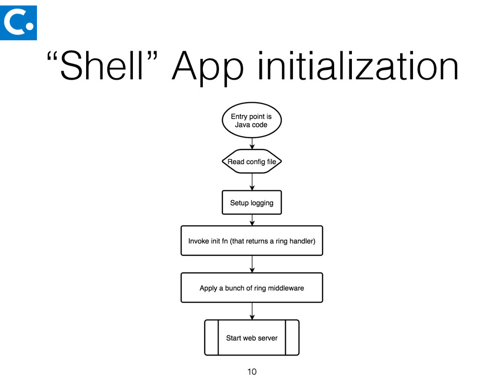 """Shell"" App initialization 10"