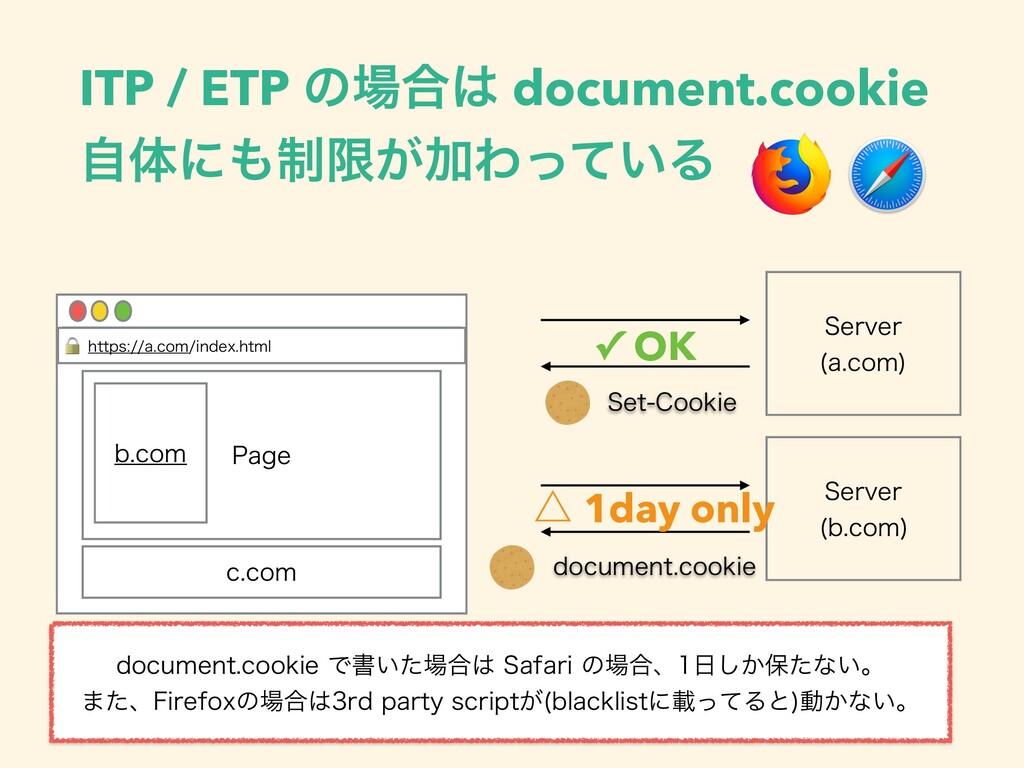 ITP / ETP ͷ߹ document.cookie ࣗମʹ੍ݶ͕ՃΘ͍ͬͯΔ 4F...