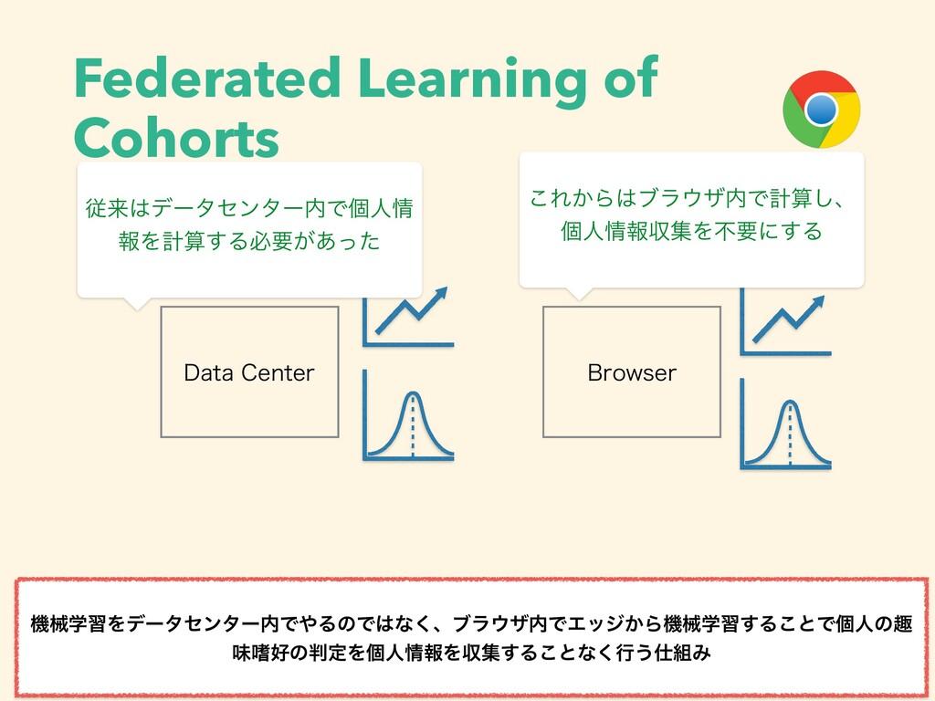 Federated Learning of Cohorts ػցֶशΛσʔληϯλʔͰΔͷ...