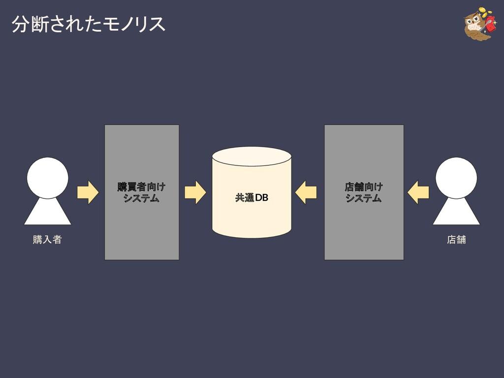 分断されたモノリス 購買者向け システム 購入者 店舗 店舗向け システム 共通DB