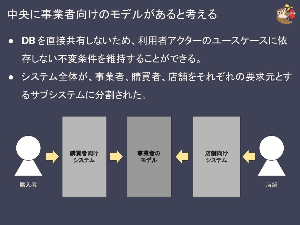 中央に事業者向けのモデルがあると考える 購買者向け システム 購入者 店舗 店舗向け システム...