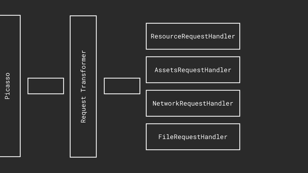 ResourceRequestHandler AssetsRequestHandler Net...