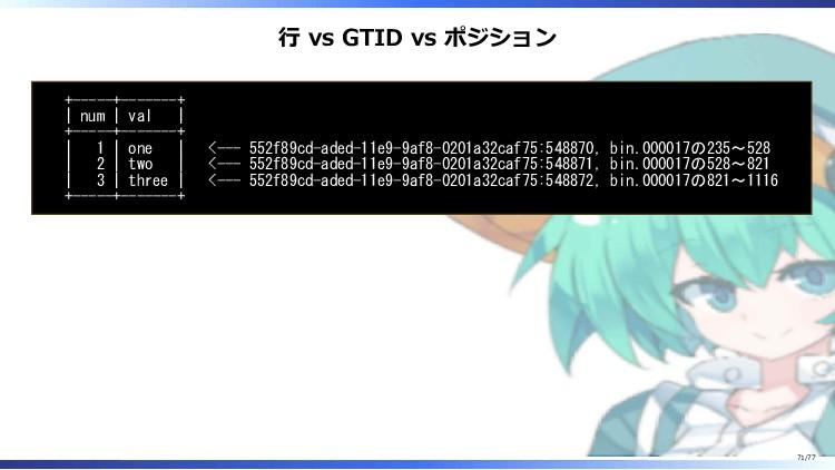 行 vs GTID vs ポジション +-----+-------+   num   val ...