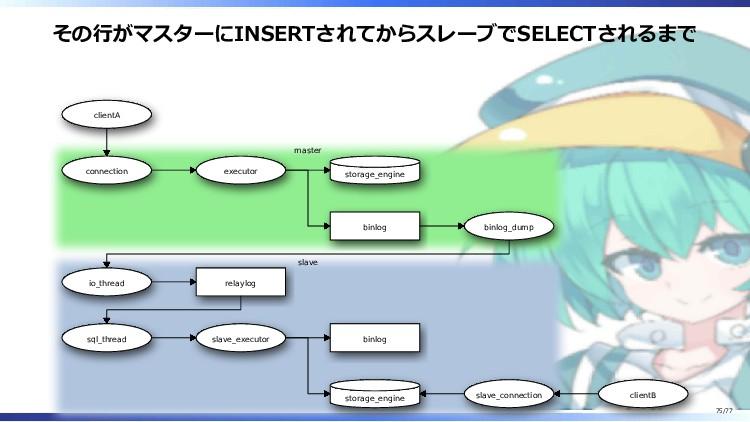 その行がマスターにINSERTされてからスレーブでSELECTされるまで clientA co...