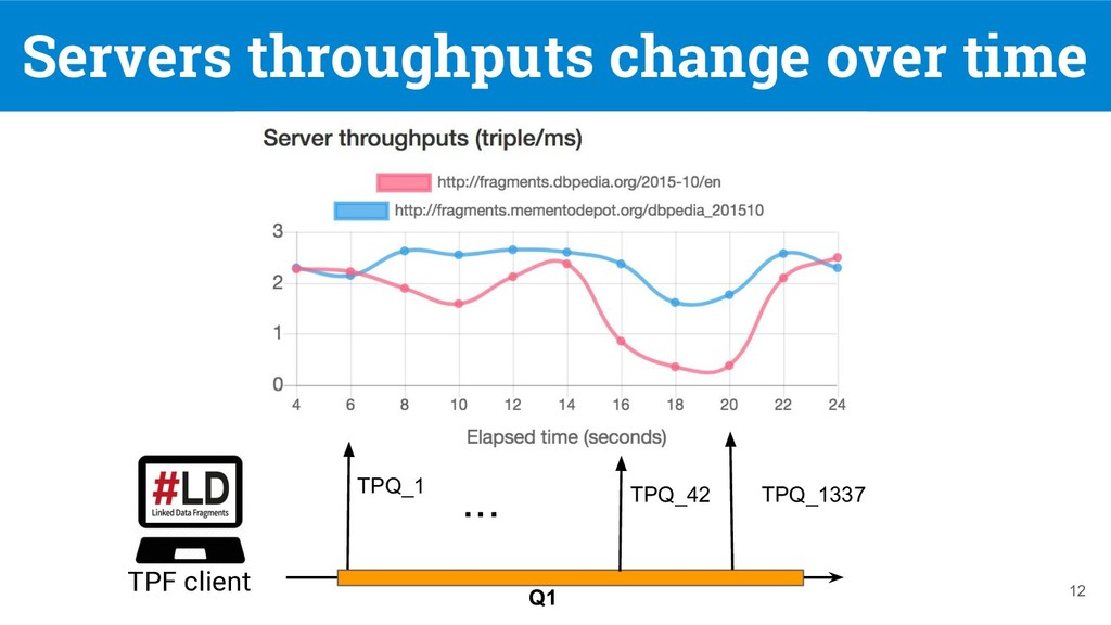 Servers throughputs change over time 12 TPQ_1 Q...