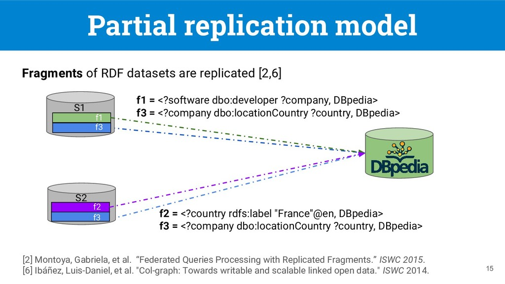 Fragments of RDF datasets are replicated [2,6] ...