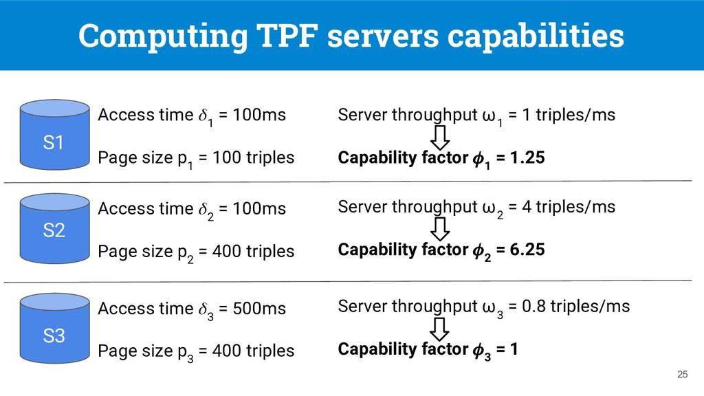 Computing TPF servers capabilities 25 Access ti...