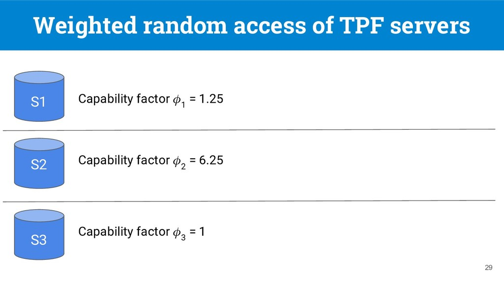 Weighted random access of TPF servers 29 S1 S2 ...