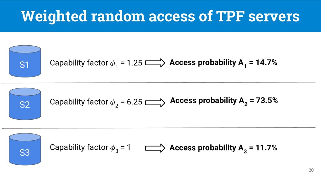 Weighted random access of TPF servers 30 S1 S2 ...