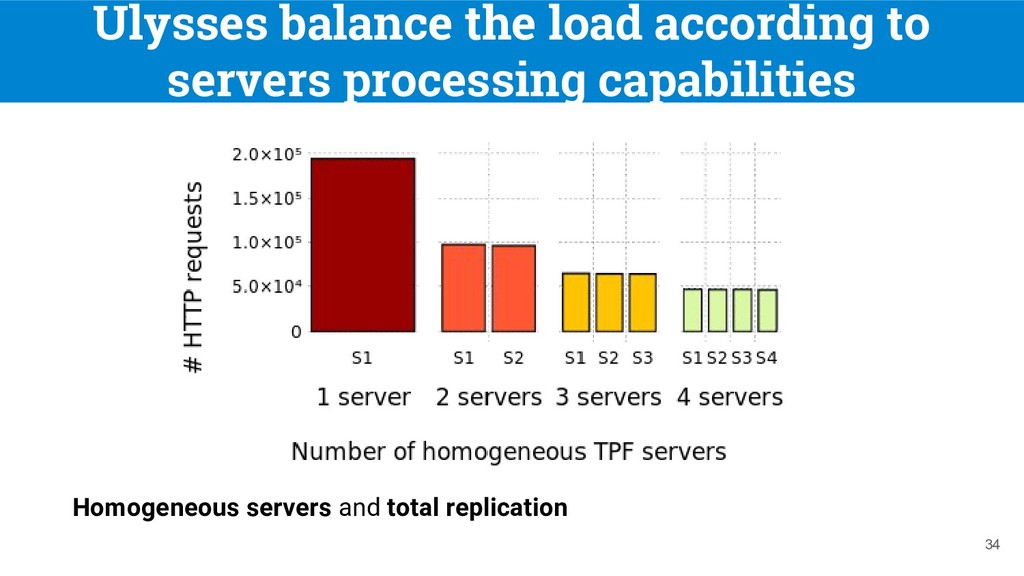 Ulysses balance the load according to servers p...