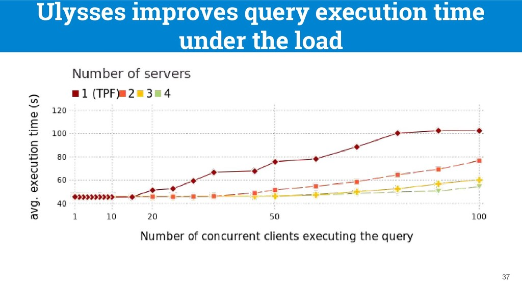 Ulysses improves query execution time under the...