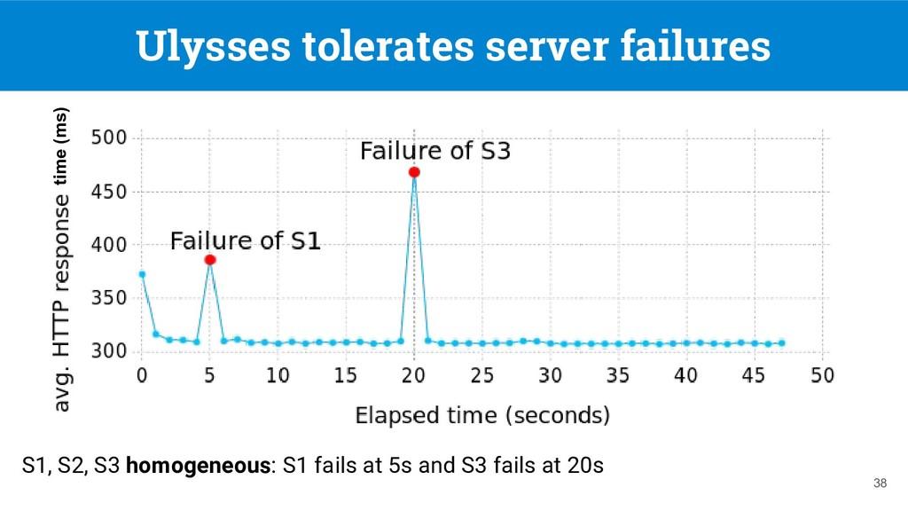 Ulysses tolerates server failures 38 S1, S2, S3...