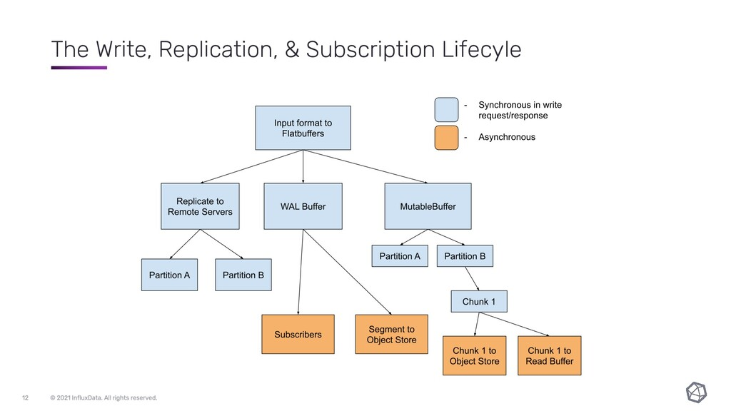 The Write, Replication, & Subscription Lifecyle
