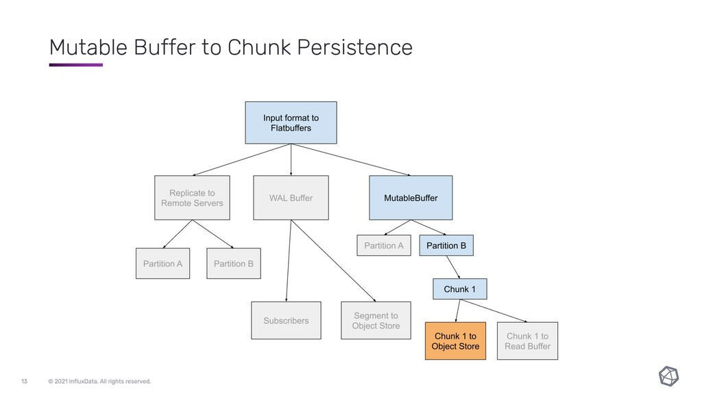 Mutable Buffer to Chunk Persistence
