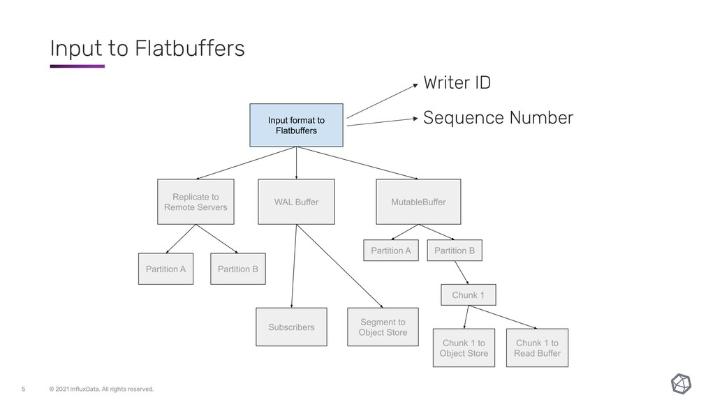 Input to Flatbuffers Writer ID Sequence Number