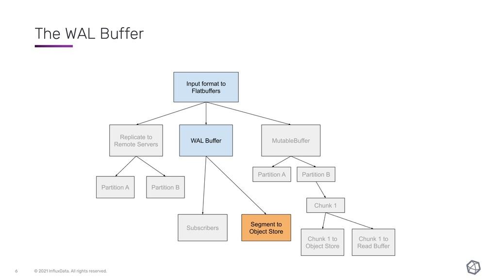 The WAL Buffer