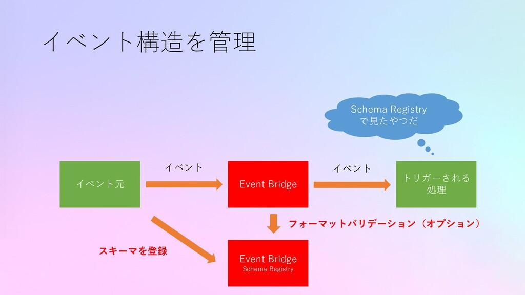 イベント構造を管理 イベント元 トリガーされる 処理 イベント Event Bridge イベ...