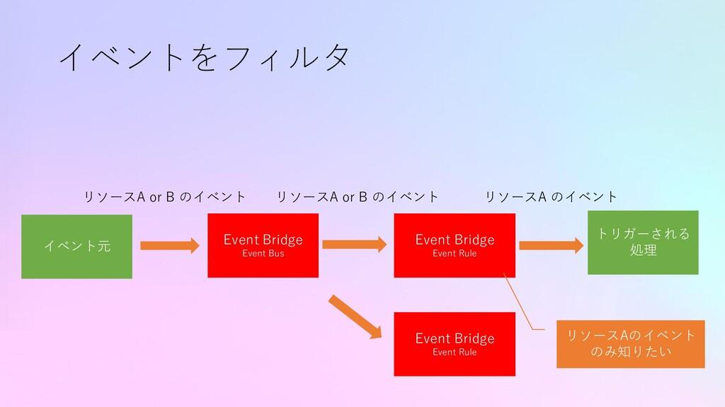 イベントをフィルタ イベント元 トリガーされる 処理 リソースA or B のイベント Eve...