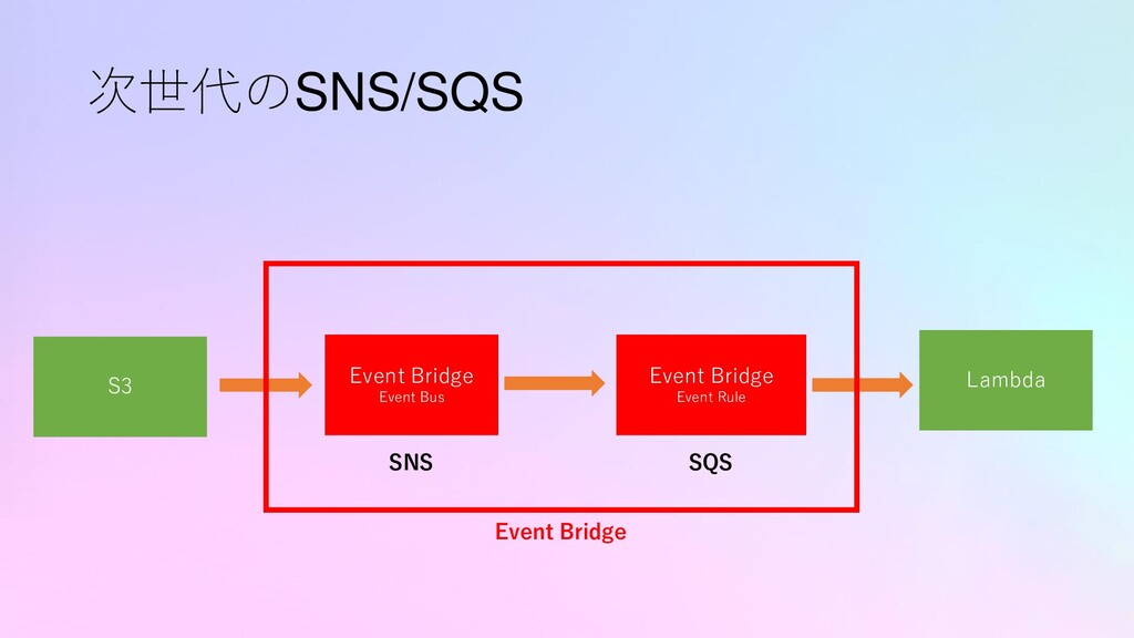 次世代のSNS/SQS S3 Lambda SNS SQS Event Bridge Even...