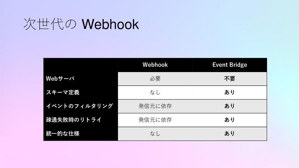 次世代の Webhook Webhook Event Bridge Webサーバ 必要 不要 ...