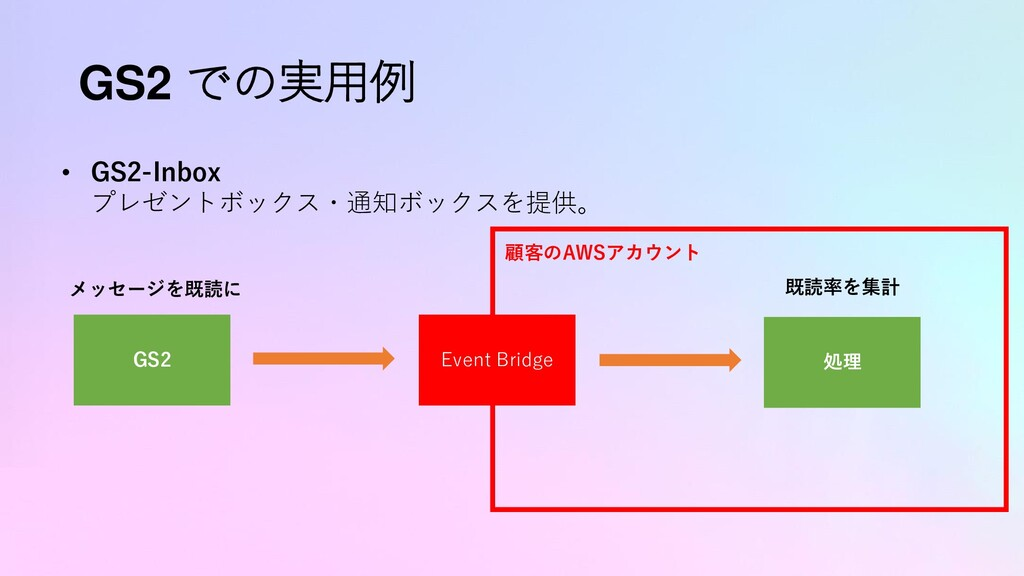 GS2 での実用例 • GS2-Inbox プレゼントボックス・通知ボックスを提供。 GS2 ...