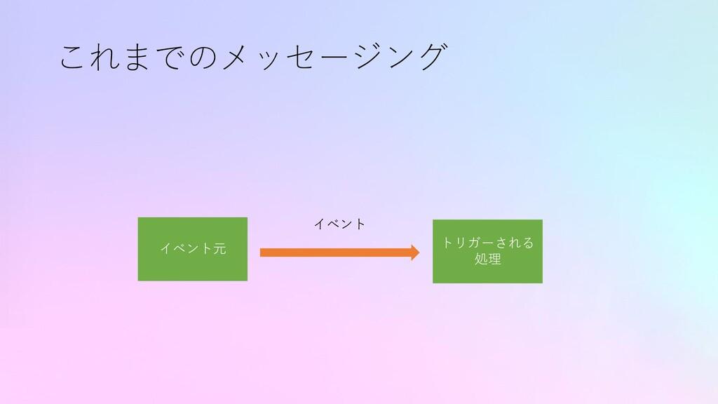 これまでのメッセージング イベント元 トリガーされる 処理 イベント