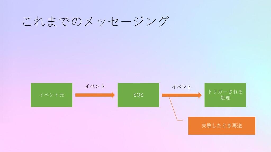これまでのメッセージング イベント元 トリガーされる 処理 イベント SQS イベント 失敗し...