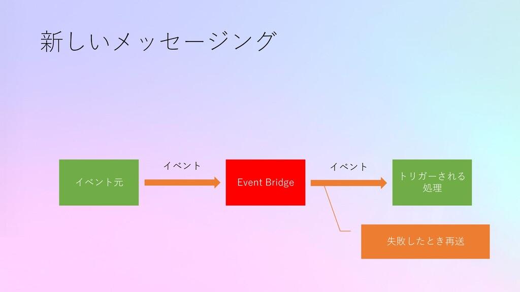 新しいメッセージング イベント元 トリガーされる 処理 イベント Event Bridge イ...
