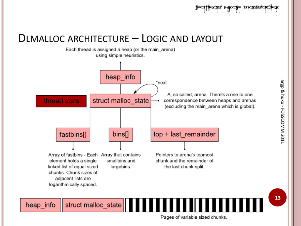 DLMALLOC ARCHITECTURE – LOGIC AND LAYOUT 13 arg...