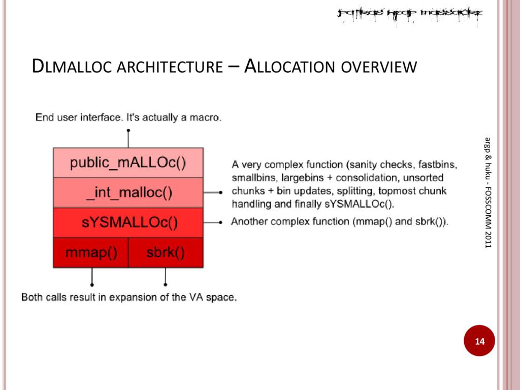 DLMALLOC ARCHITECTURE – ALLOCATION OVERVIEW 14 ...