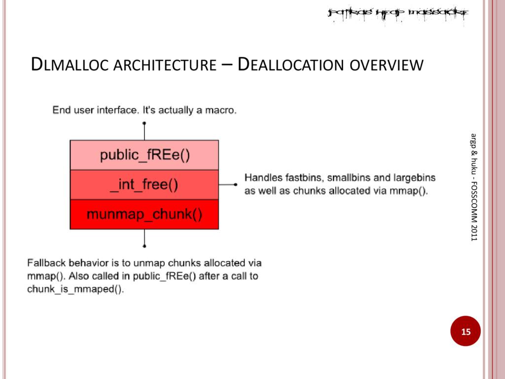 DLMALLOC ARCHITECTURE – DEALLOCATION OVERVIEW 1...