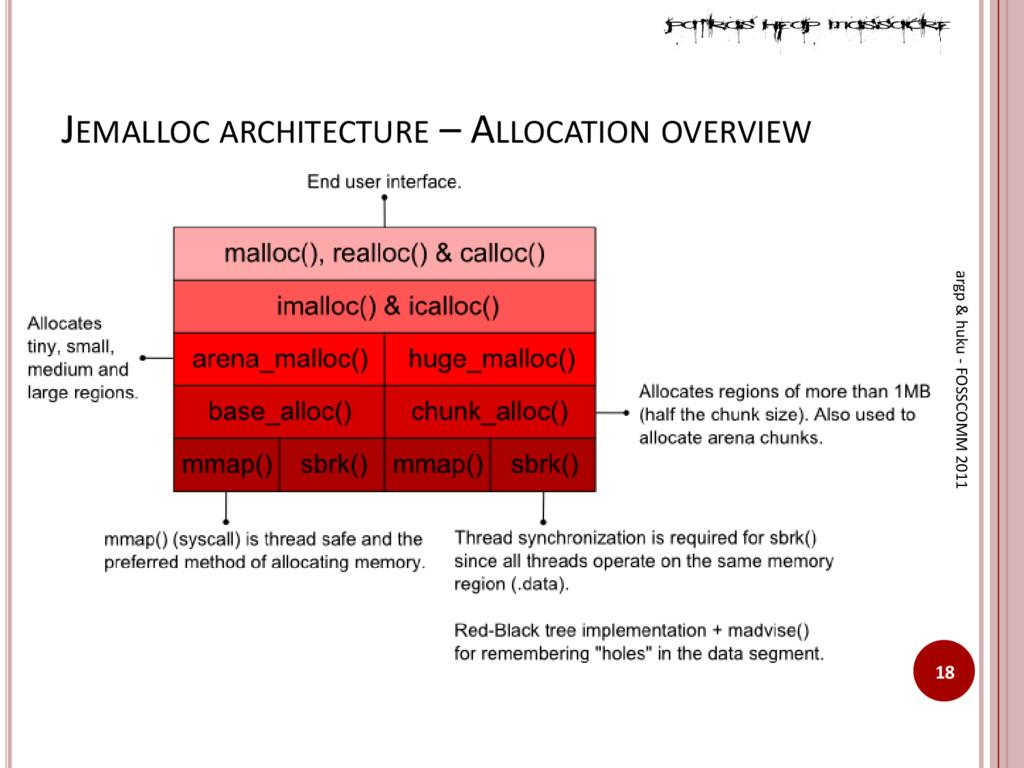 JEMALLOC ARCHITECTURE – ALLOCATION OVERVIEW 18 ...