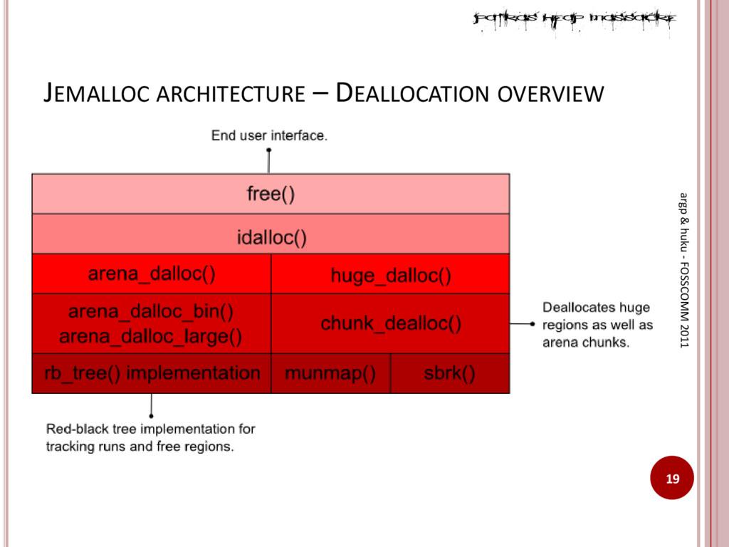 JEMALLOC ARCHITECTURE – DEALLOCATION OVERVIEW 1...