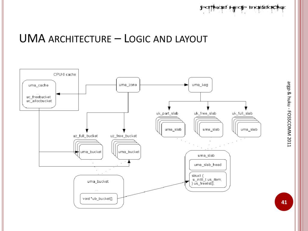 UMA ARCHITECTURE – LOGIC AND LAYOUT 41 argp & h...