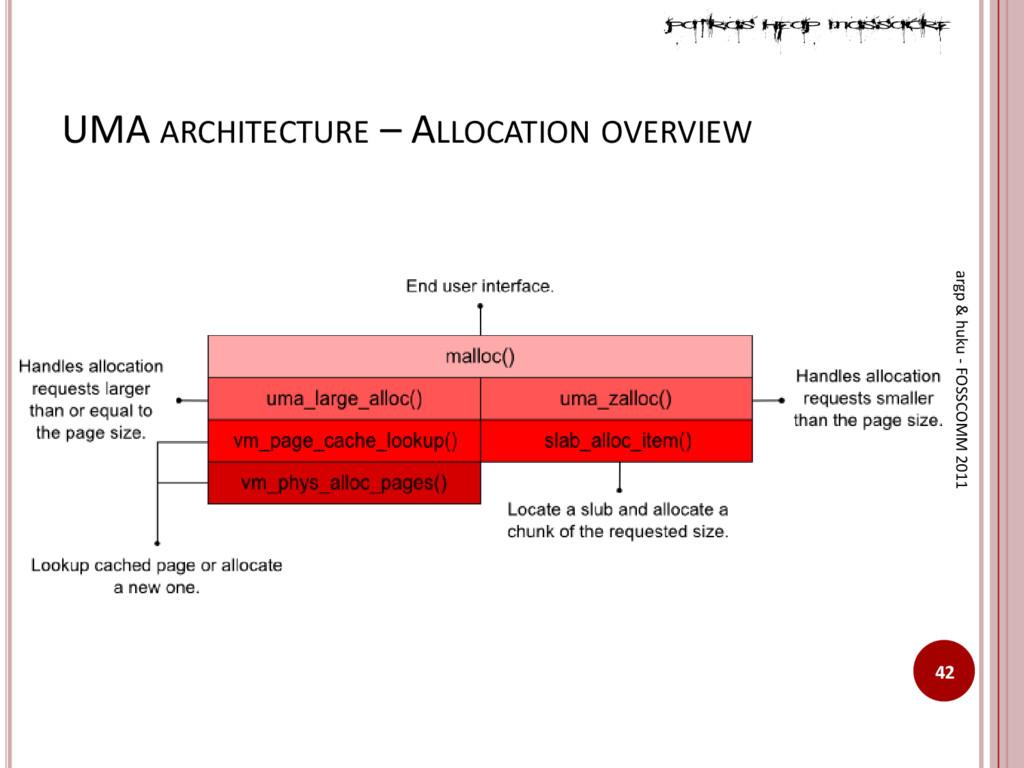 UMA ARCHITECTURE – ALLOCATION OVERVIEW 42 argp ...