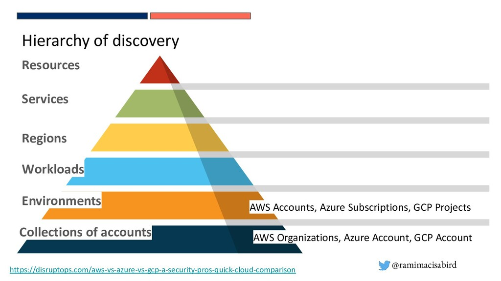 @ramimacisabird Hierarchy of discovery Resource...