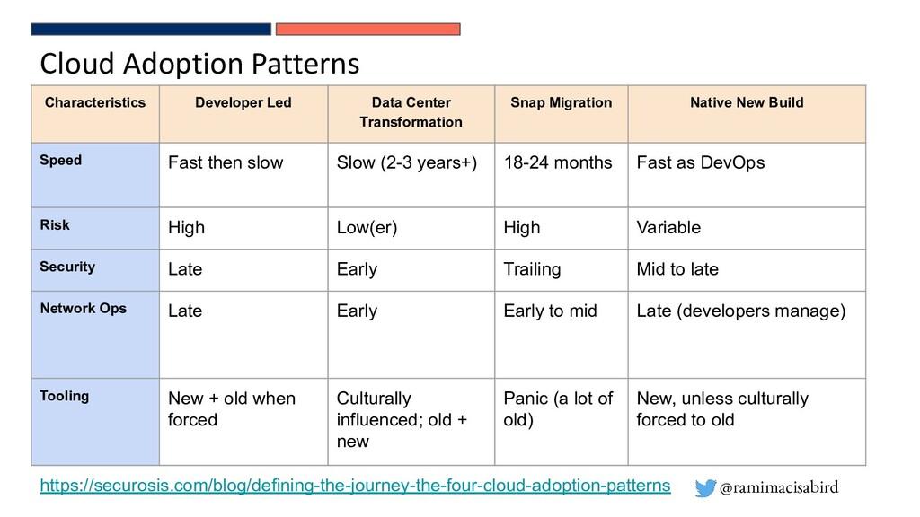 @ramimacisabird Cloud Adoption Patterns Charact...