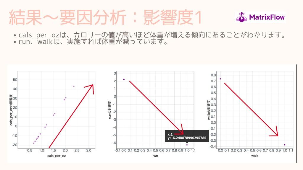 結果∼要因分析:影響度1 cals_per_ozは、カロリーの値が⾼いほど体重が増える傾向にあ...