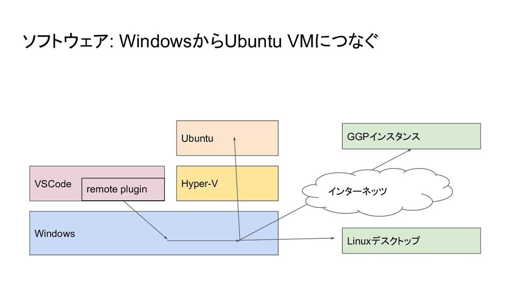 ソフトウェア: WindowsからUbuntu VMにつなぐ Windows Hyper-V ...