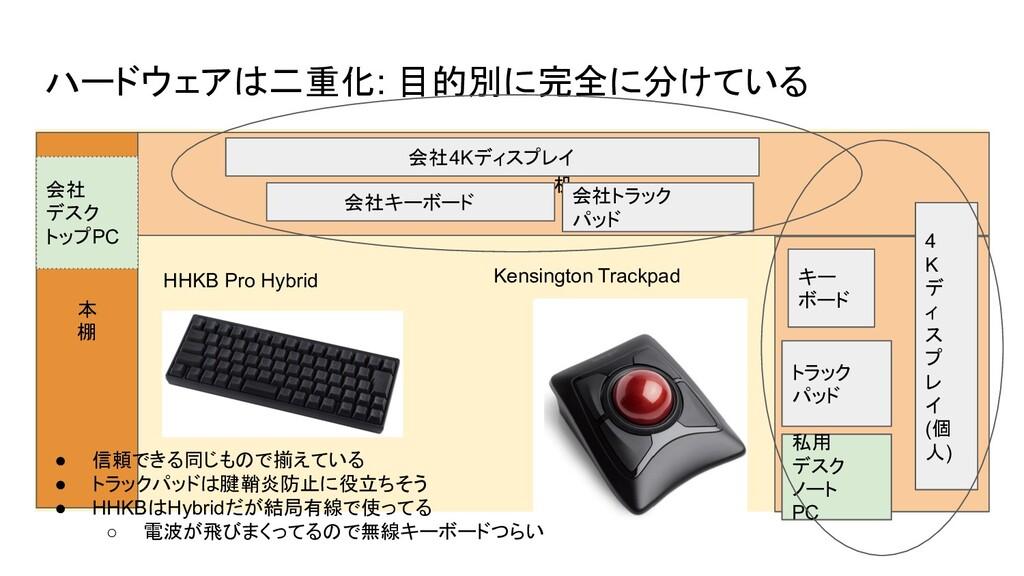 ハードウェアは二重化: 目的別に完全に分けている 本 棚 机 机 会社4Kディスプレイ 会社 ...