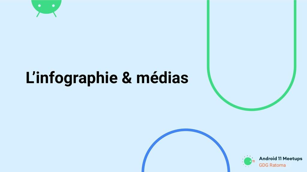 GDG Location GDG Ratoma L'infographie & médias
