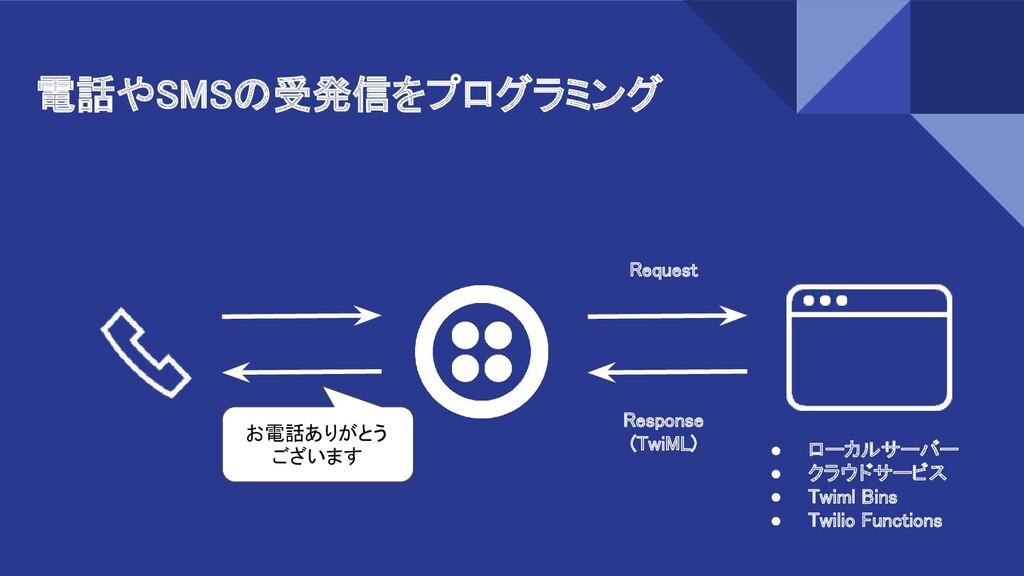電話やSMSの受発信をプログラミング Request Response (TwiML)...
