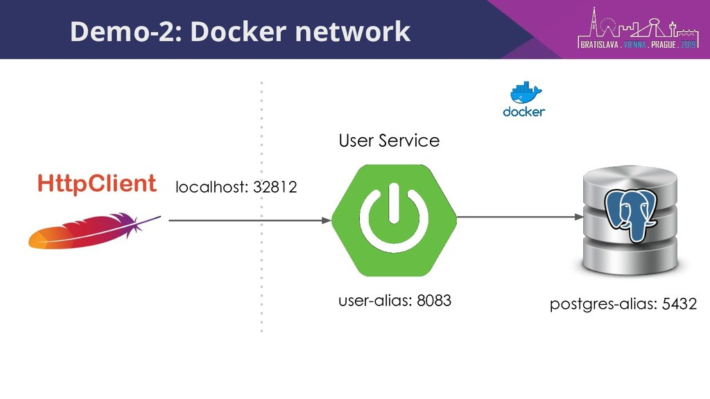 Demo-2: Docker network User Service user-alias:...