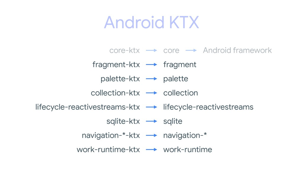 Android KTX Android framework core core-ktx fra...