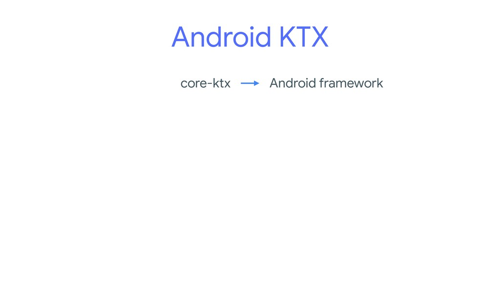 Android KTX core-ktx Android framework