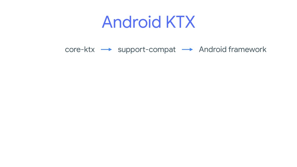 Android KTX Android framework support-compat co...