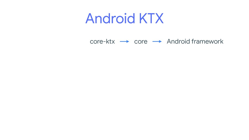 Android KTX Android framework core core-ktx