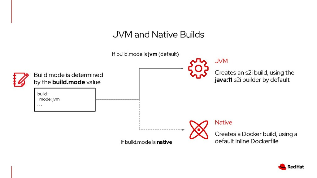 JVM and Native Builds JVM Creates an s2i build,...