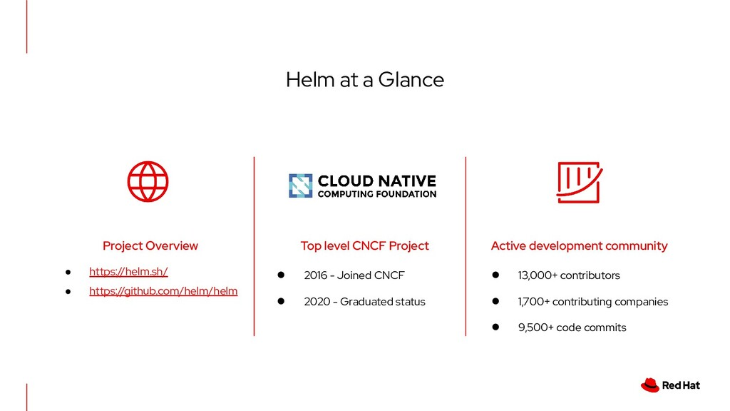 Helm at a Glance ● 2016 - Joined CNCF ● 2020 - ...